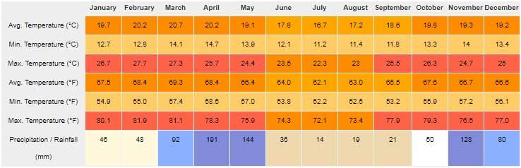 Nairobi Average Weather by Month